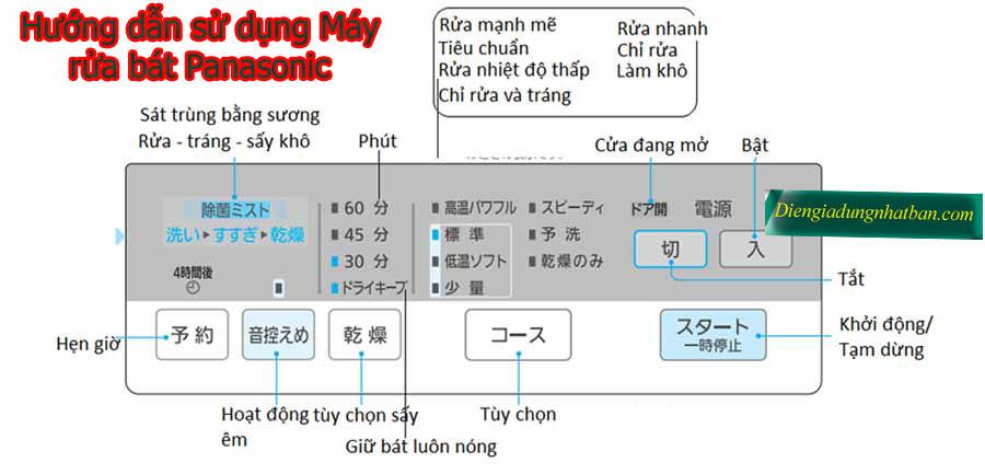 Hướng dẫn cách sử dụng máy rửa bát nội địa nhật Panasonic