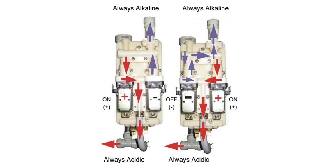 Vệ sinh, tẩy rửa làm sạch điện cực máy điện giải ion kiềm (350k/ 1 lần bảo dưỡng)